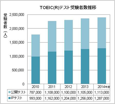 toeic-graph2014