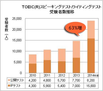 toeic-graph2014_2