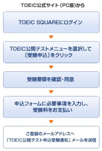 TOEIC申し込み