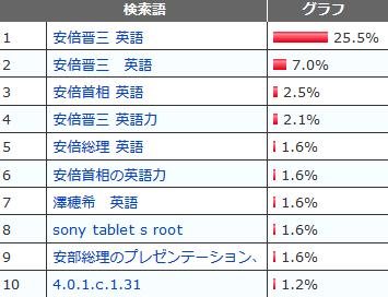 abe-shinzo-eigo-ranking.png
