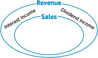sales-vs-revenue.jpg