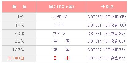toefl-japanese-rank.jpg